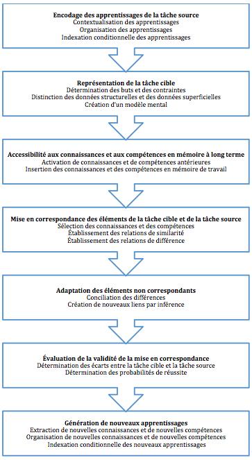 Modèle théorique relatif à la dynamique du transfert des apprentissages (Tardif, 1999)