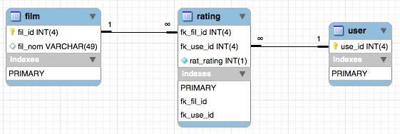 BD - rating